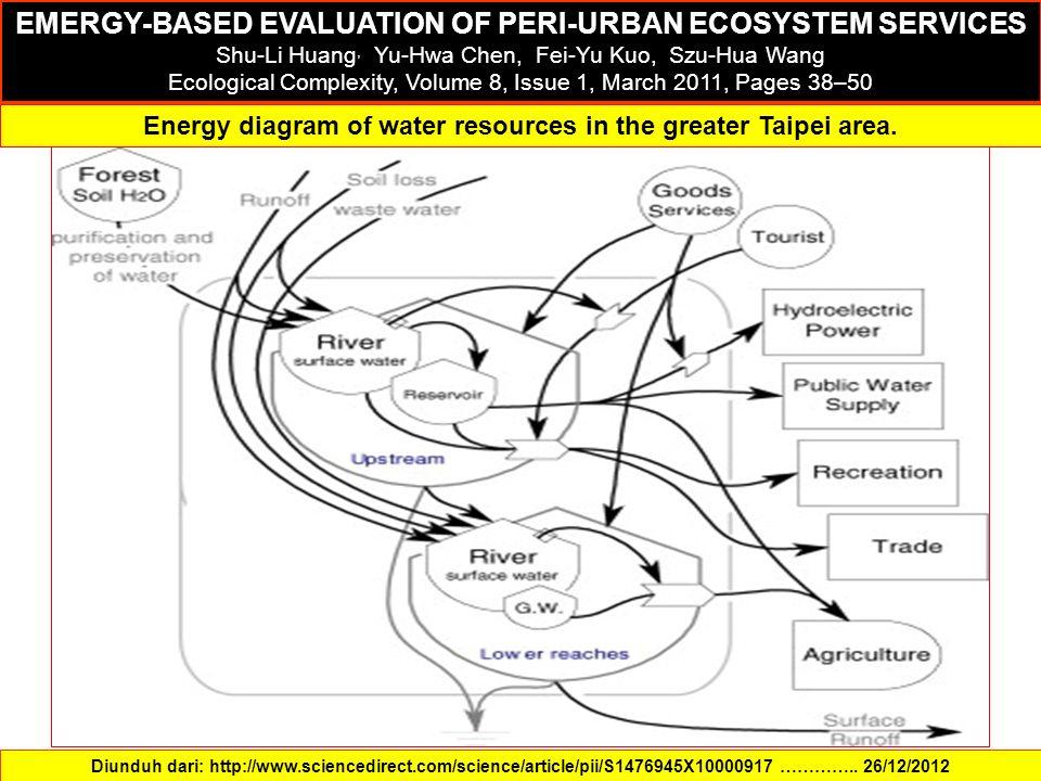 EMERGY-BASED EVALUATION OF PERI-URBAN ECOSYSTEM SERVICES