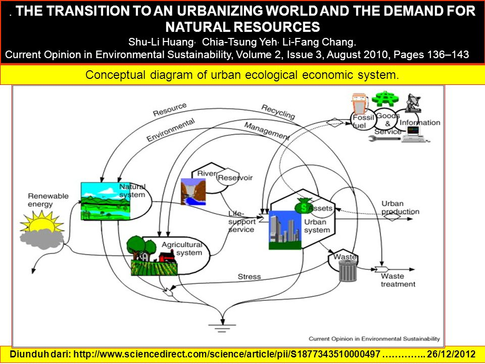 Conceptual diagram of urban ecological economic system.