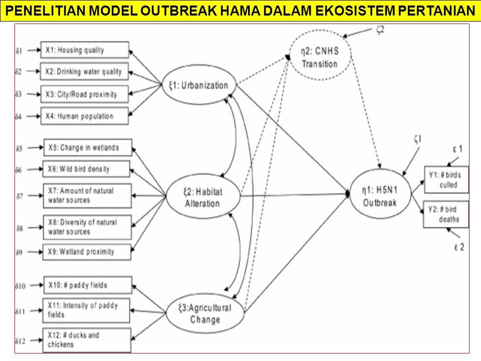 PENELITIAN MODEL OUTBREAK HAMA DALAM EKOSISTEM PERTANIAN