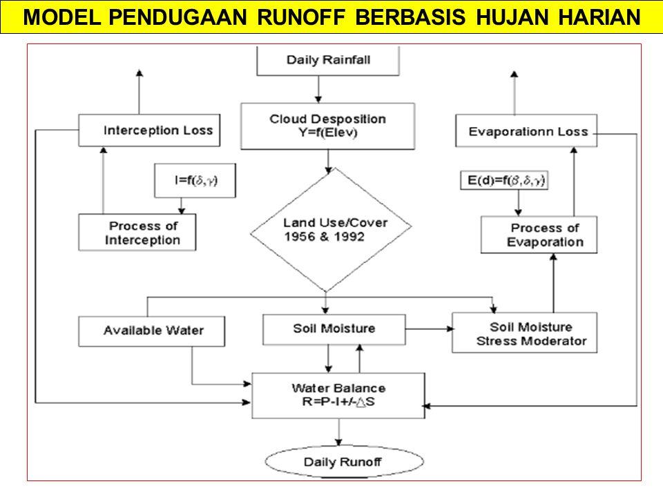 MODEL PENDUGAAN RUNOFF BERBASIS HUJAN HARIAN