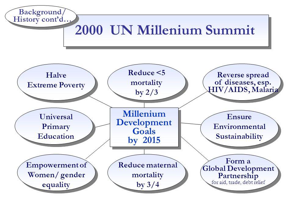 Background/ History cont'd… Millenium Development Goals
