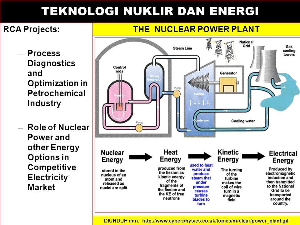 TEKNOLOGI NUKLIR DAN ENERGI