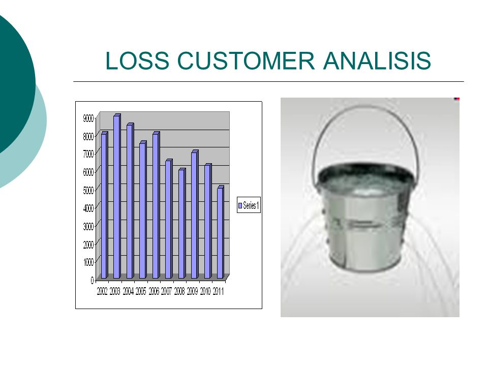 LOSS CUSTOMER ANALISIS