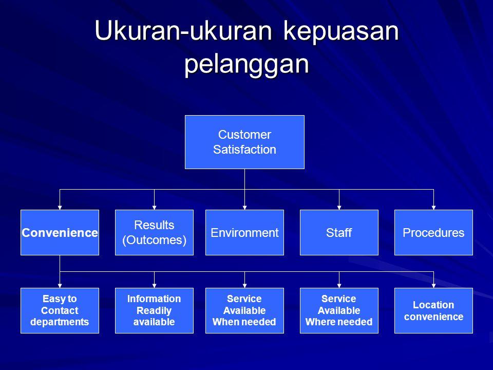Ukuran-ukuran kepuasan pelanggan