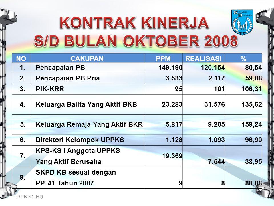 KONTRAK KINERJA S/D BULAN OKTOBER 2008