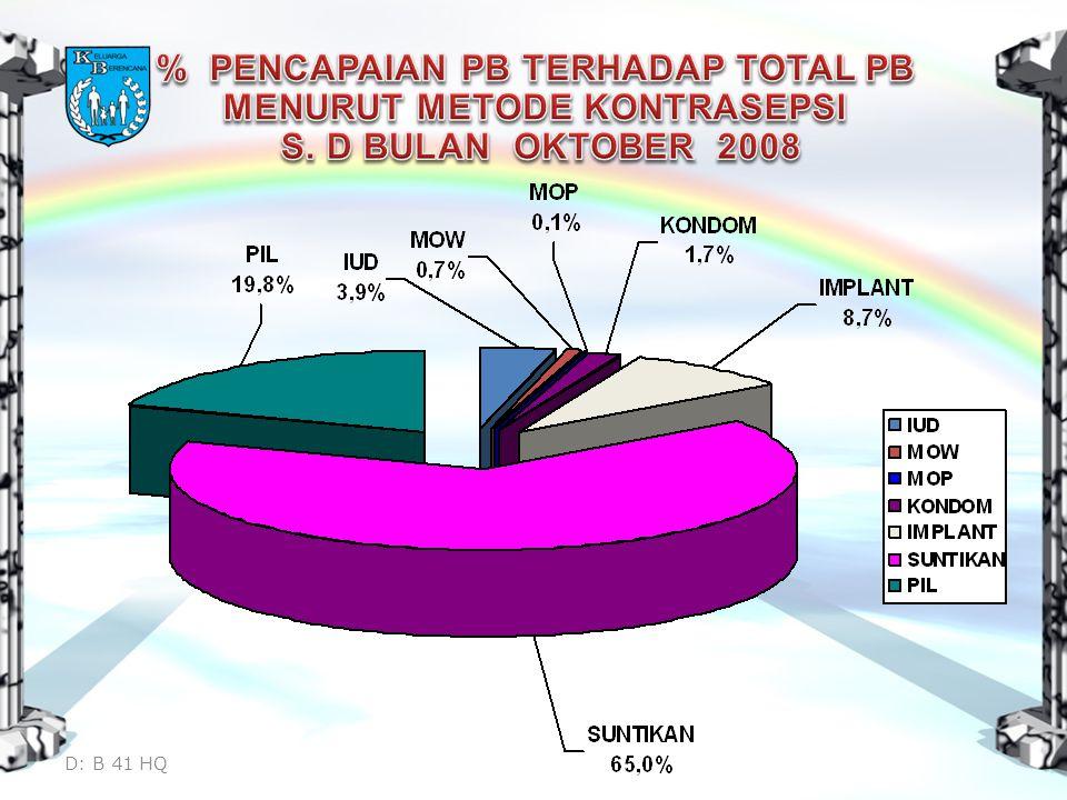 % PENCAPAIAN PB TERHADAP TOTAL PB MENURUT METODE KONTRASEPSI