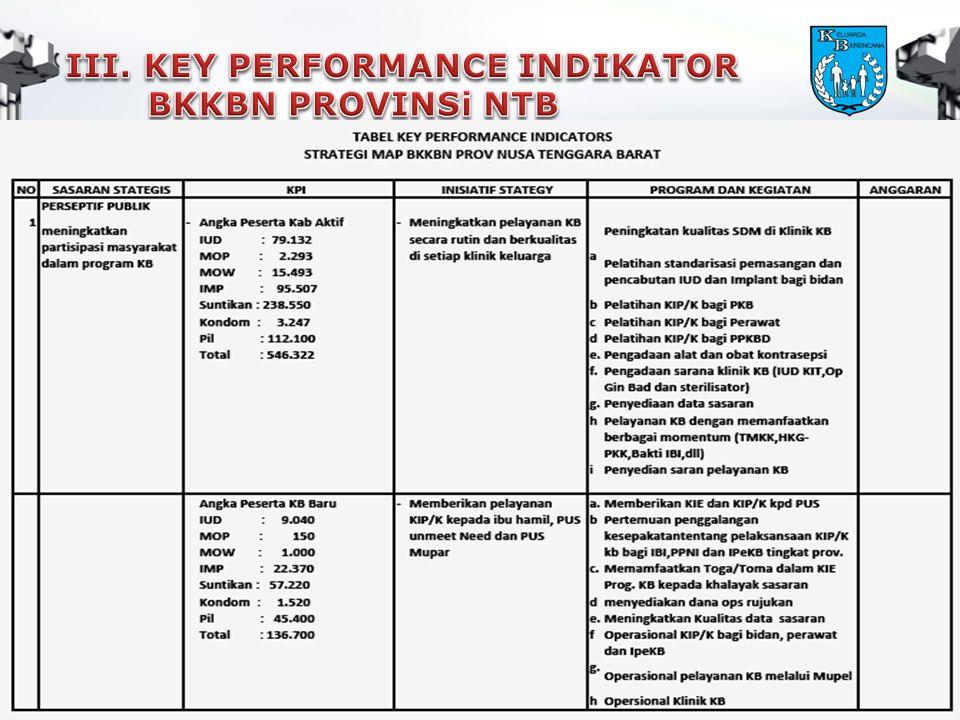 III. KEY PERFORMANCE INDIKATOR BKKBN PROVINSi NTB