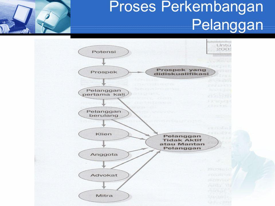 Proses Perkembangan Pelanggan