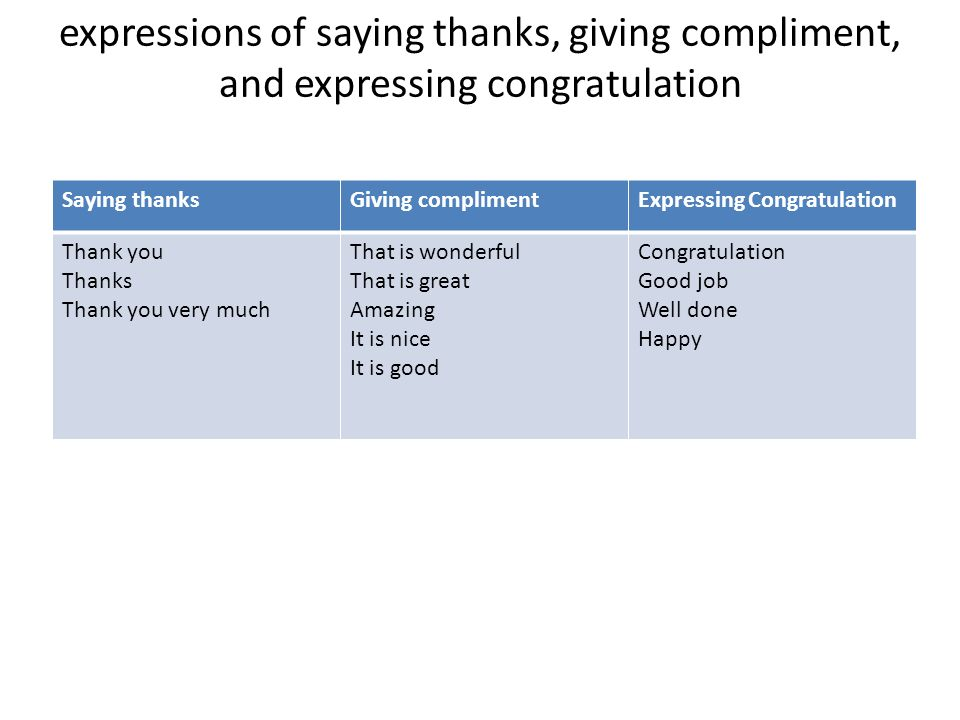 expressions of saying thanks, giving compliment, and expressing congratulation