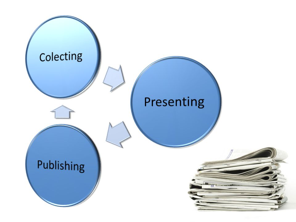 Colecting Presenting Publishing