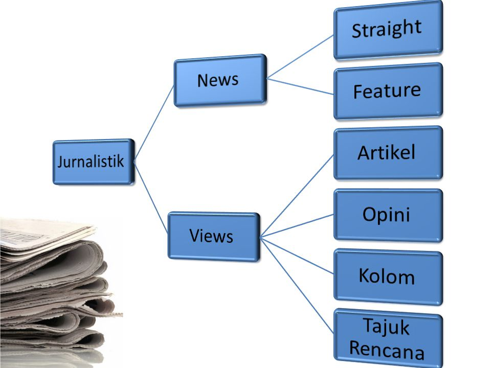 Jurnalistik News Straight Feature Views Artikel Opini Kolom Tajuk Rencana