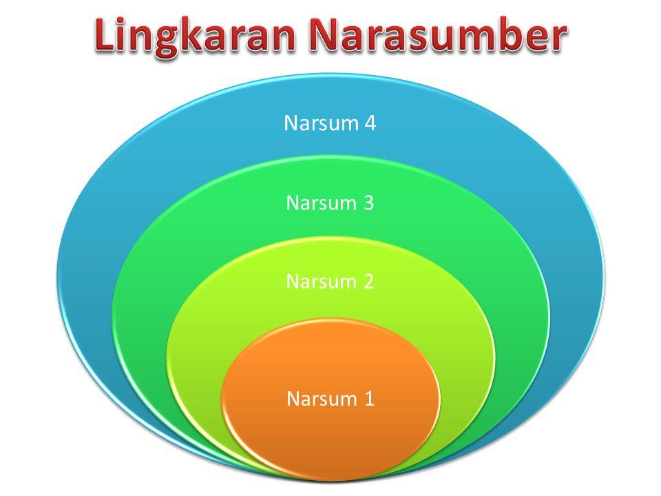 Lingkaran Narasumber Narsum 4 Narsum 3 Narsum 2 Narsum 1