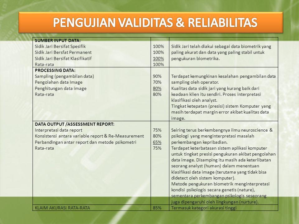 PENGUJIAN VALIDITAS & RELIABILITAS