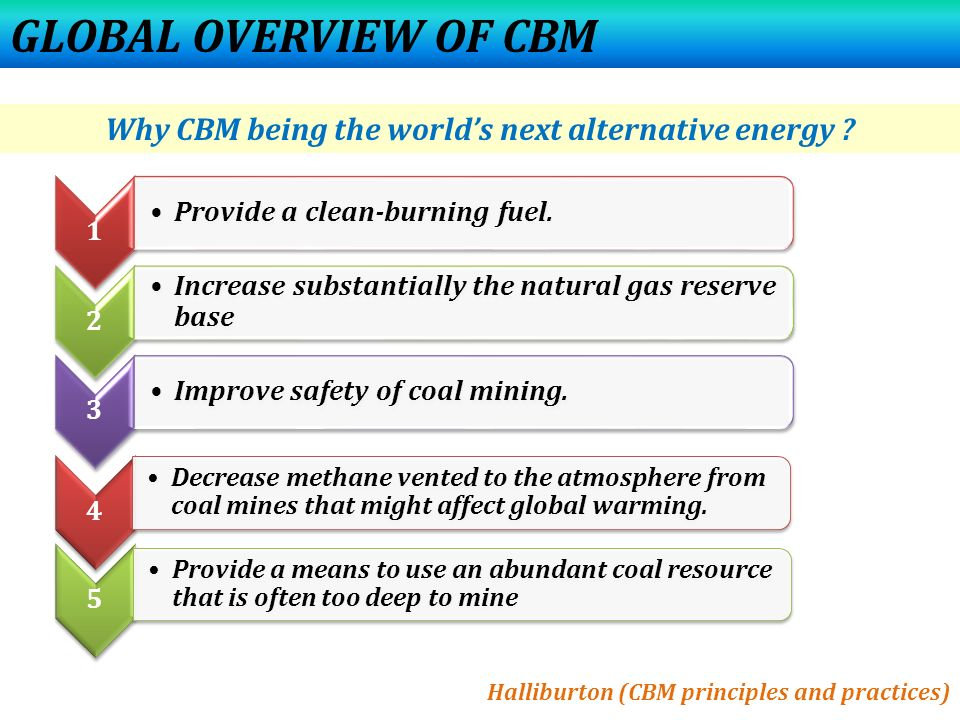 Why CBM being the world's next alternative energy