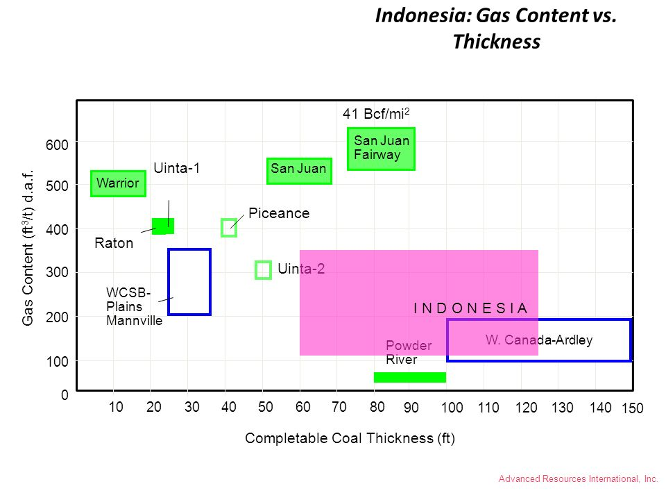 Indonesia: Gas Content vs. Thickness
