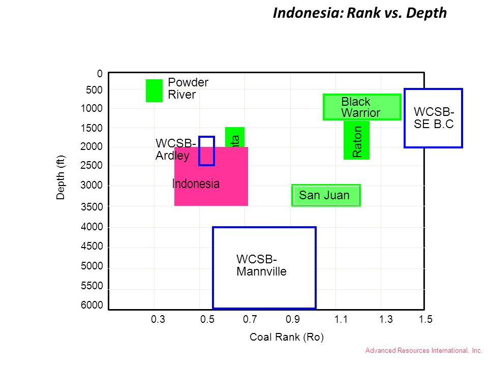 Indonesia: Rank vs. Depth
