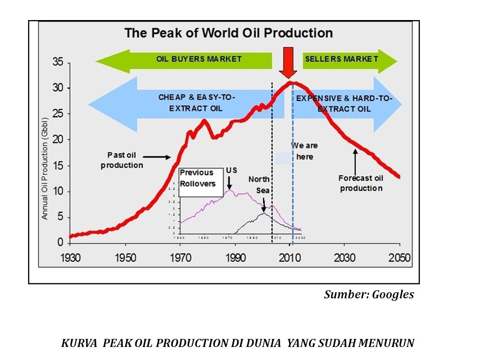 Sumber: Googles KURVA PEAK OIL PRODUCTION DI DUNIA YANG SUDAH MENURUN