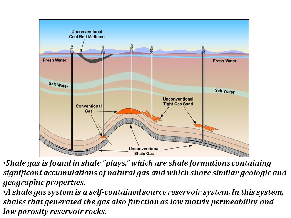 Where is Shale Gas Found