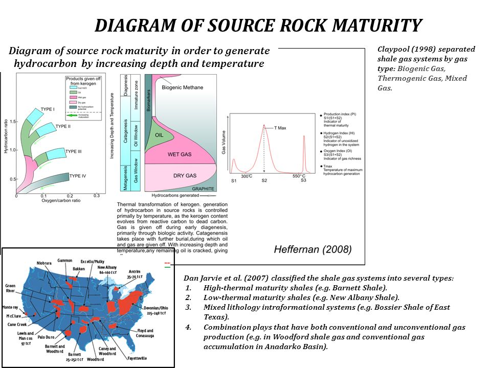 DIAGRAM OF SOURCE ROCK MATURITY