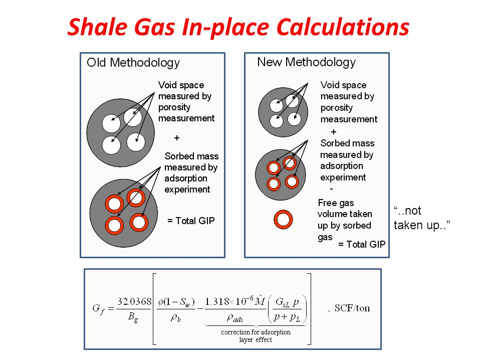 Shale Gas In-place Calculations