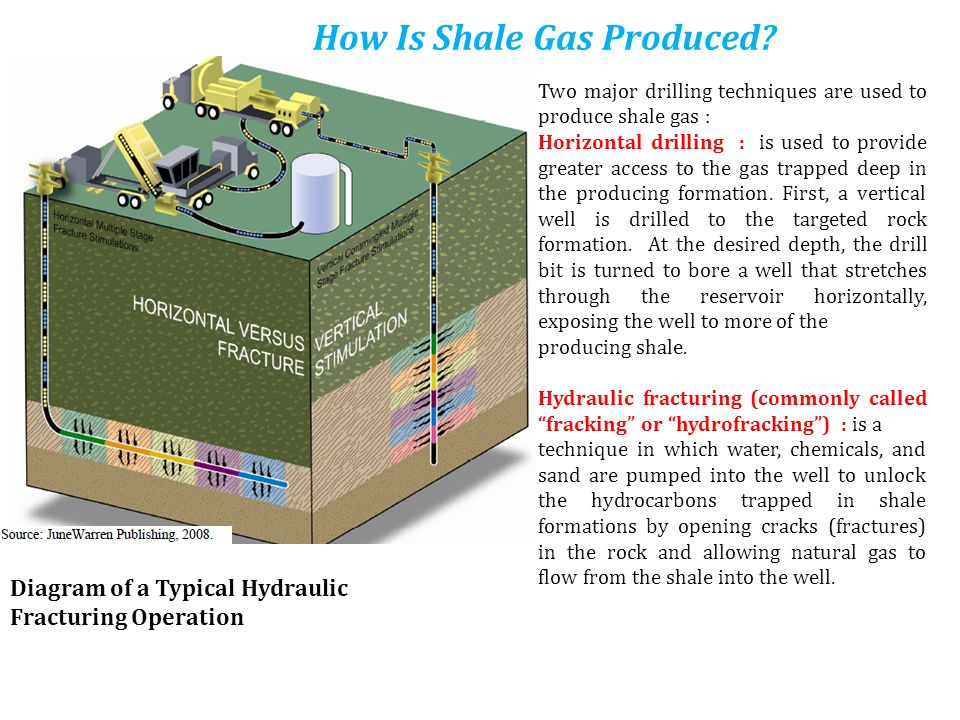 How Is Shale Gas Produced