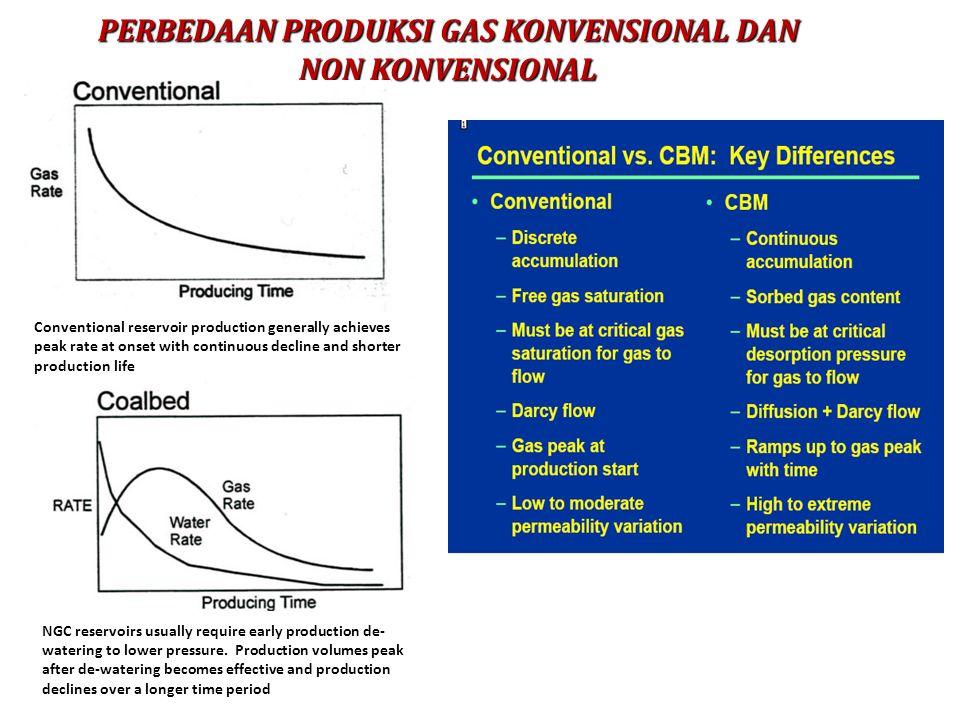 PERBEDAAN PRODUKSI GAS KONVENSIONAL DAN NON KONVENSIONAL