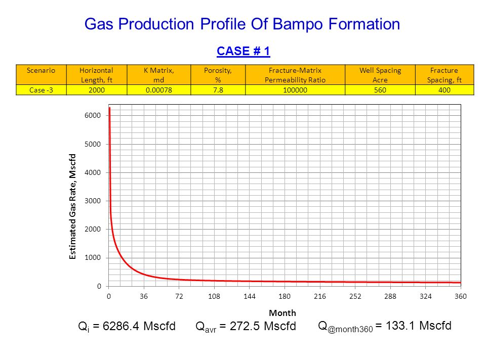 Gas Production Profile Of Bampo Formation