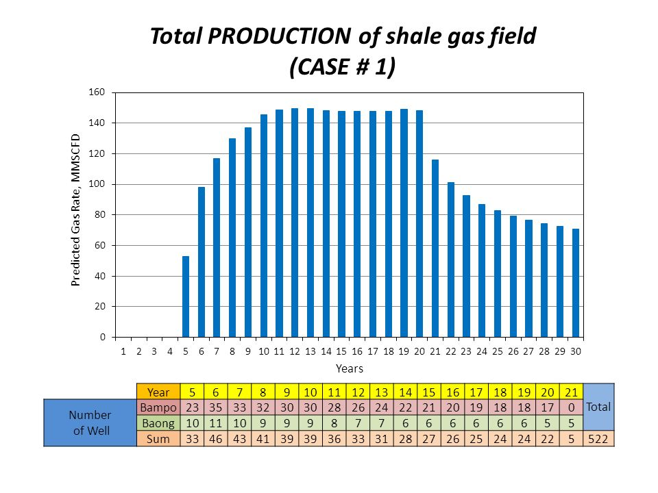 Total PRODUCTION of shale gas field (CASE # 1)