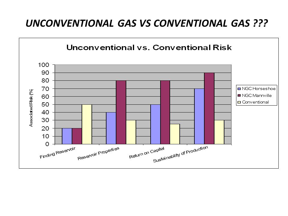 UNCONVENTIONAL GAS VS CONVENTIONAL GAS