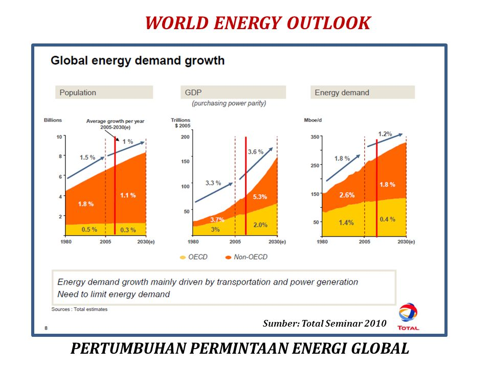 World energy outlook PERTUMBUHAN PERMINTAAN ENERGI GLOBAL