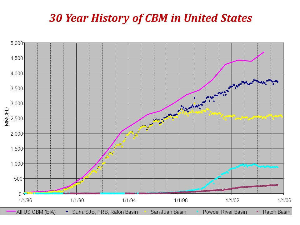 30 Year History of CBM in United States