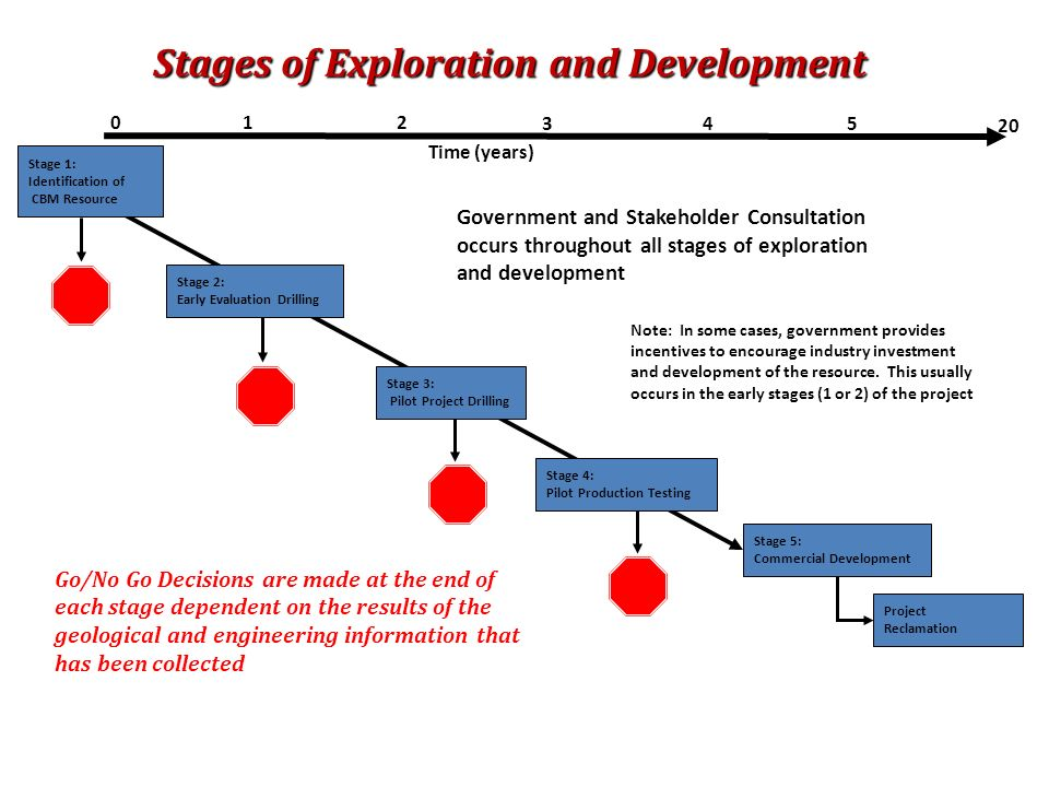 Stages of Exploration and Development