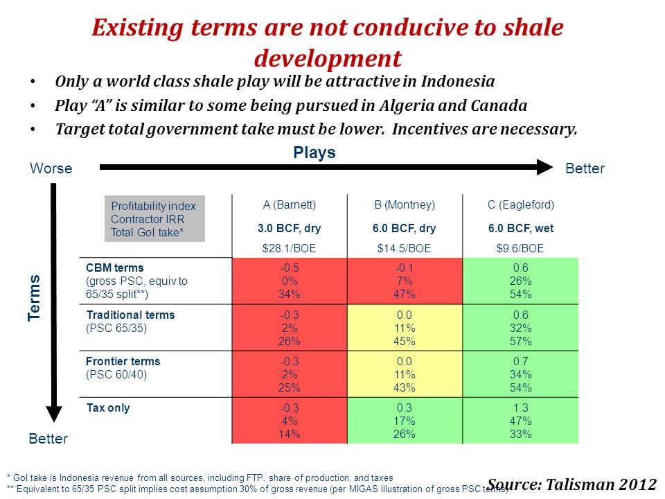 Existing terms are not conducive to shale development