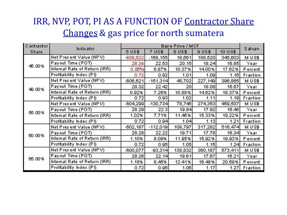 IRR, NVP, POT, PI AS A FUNCTION OF Contractor Share Changes & gas price for north sumatera