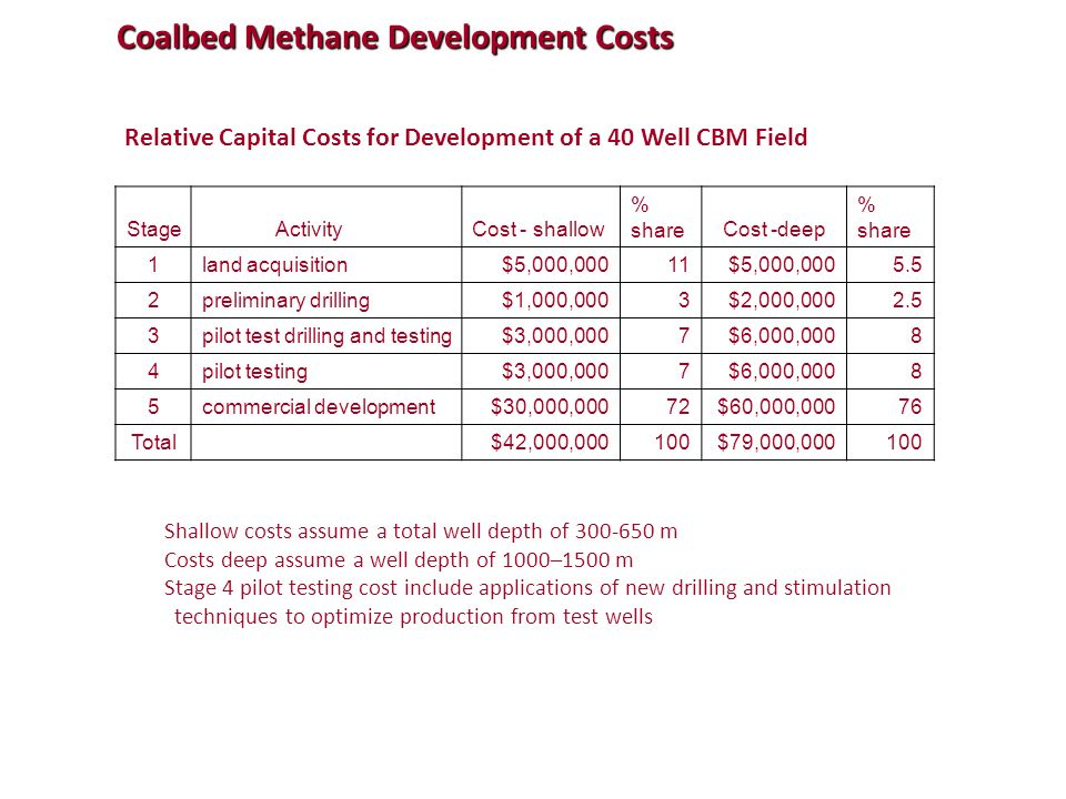 Coalbed Methane Development Costs