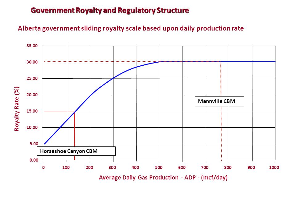 Government Royalty and Regulatory Structure
