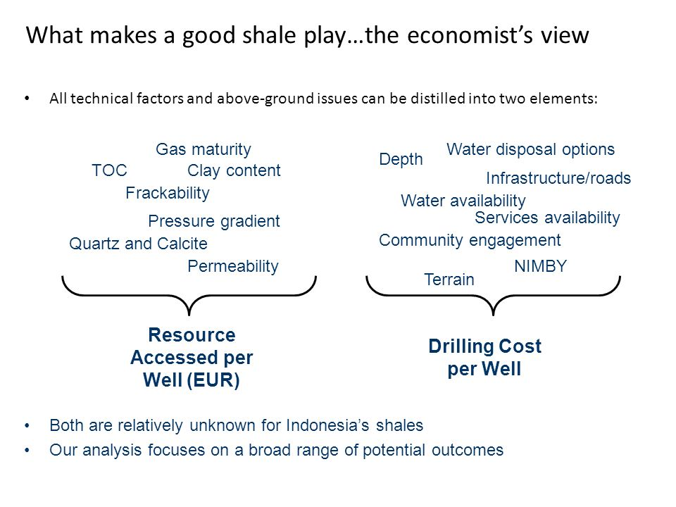 What makes a good shale play…the economist's view