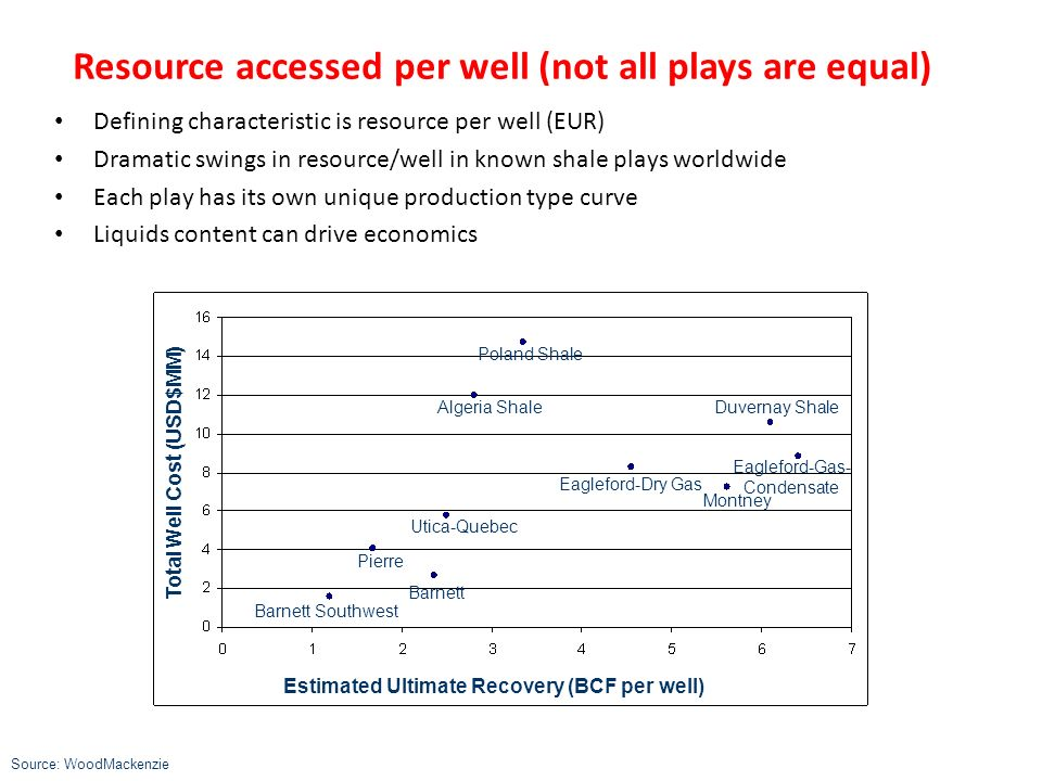 Resource accessed per well (not all plays are equal)