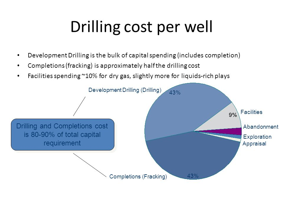 Drilling and Completions cost is 80-90% of total capital requirement