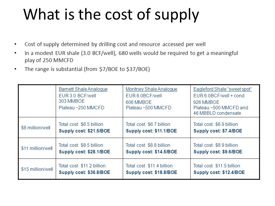 What is the cost of supply
