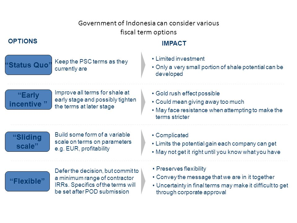 Government of Indonesia can consider various fiscal term options