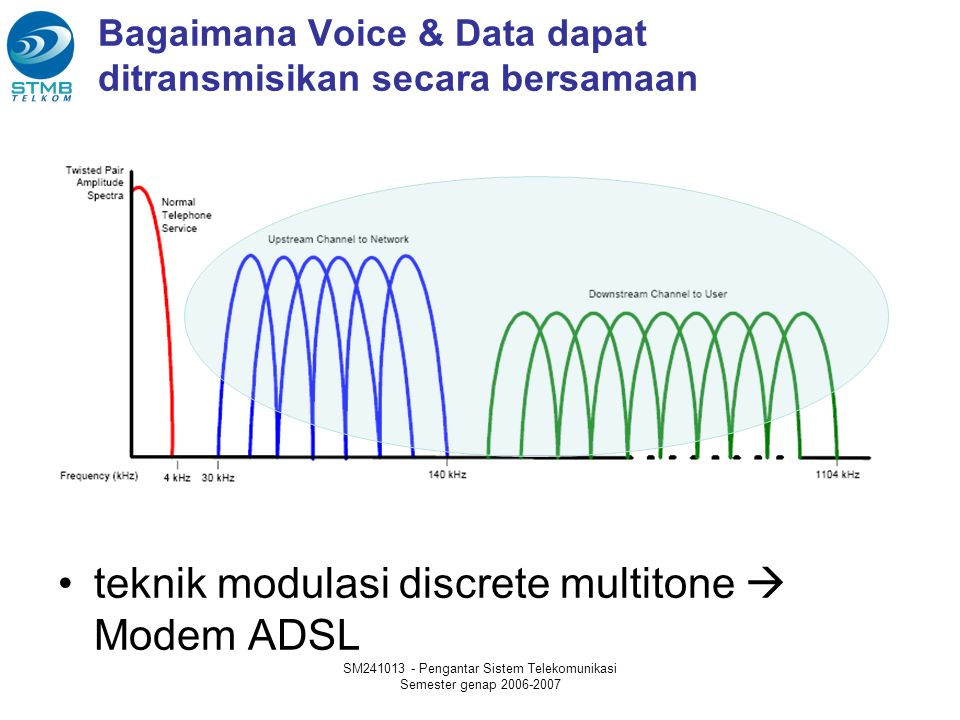 Bagaimana Voice & Data dapat ditransmisikan secara bersamaan