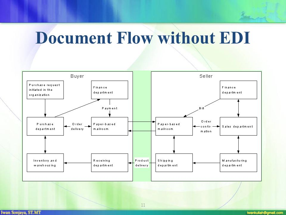 Document Flow without EDI