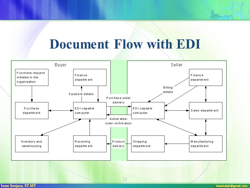 Document Flow with EDI
