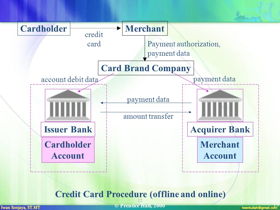 Credit Card Procedure (offline and online)