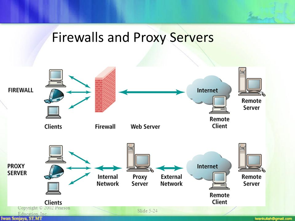 Firewalls and Proxy Servers