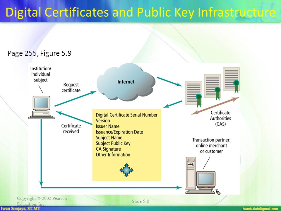 Digital Certificates and Public Key Infrastructure
