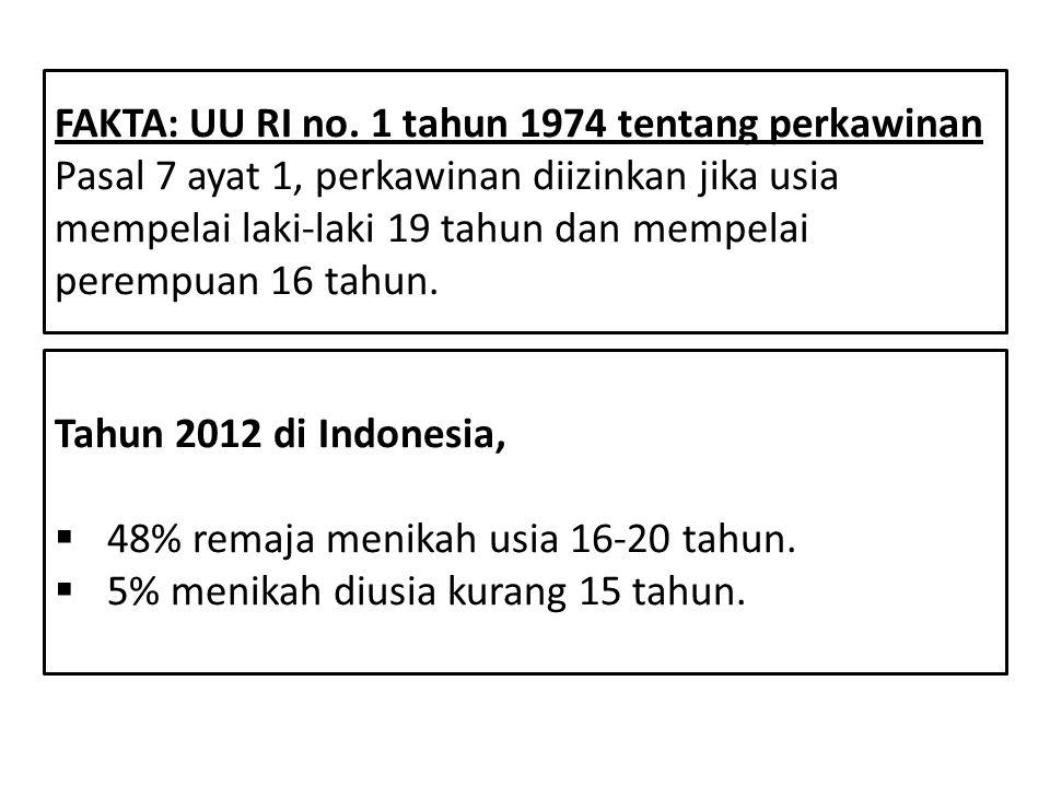 FAKTA: UU RI no. 1 tahun 1974 tentang perkawinan