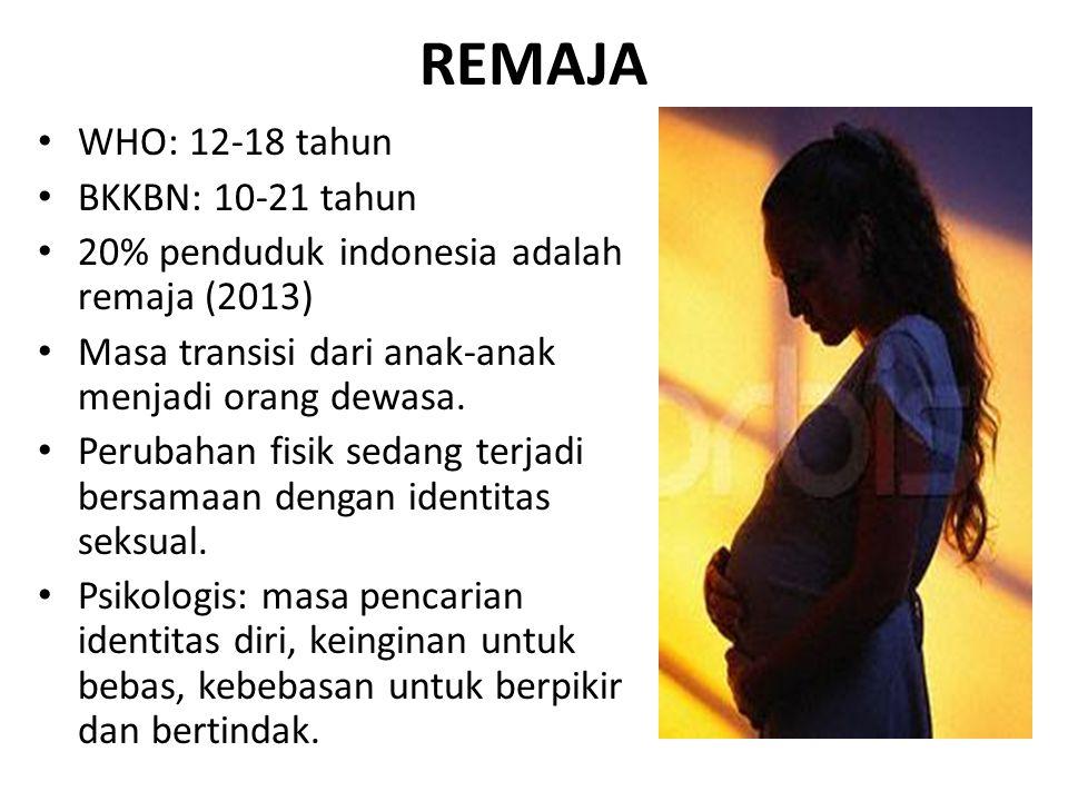 REMAJA WHO: 12-18 tahun BKKBN: 10-21 tahun