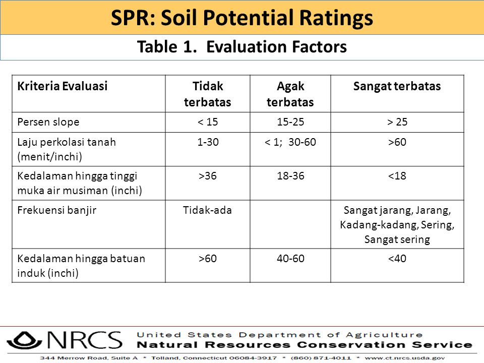 SPR: Soil Potential Ratings Table 1. Evaluation Factors